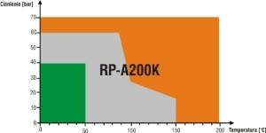 rp-a200k