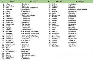 Rendor - lista aplikacji i dostaw